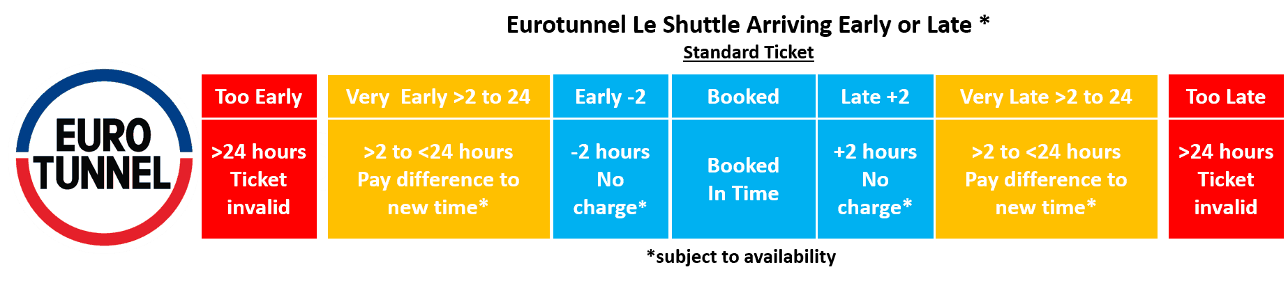 eurotunnel arriving early or late standard ticket policy